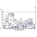 Анализ использования МТП. Расчет состава и планирование работы МТП