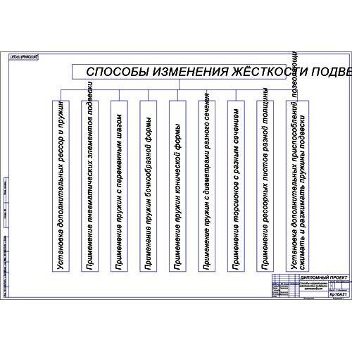 работа на тему Модернизация передней подвески Лады Гранта  Дипломная работа на тему Модернизация передней подвески Лады Гранта