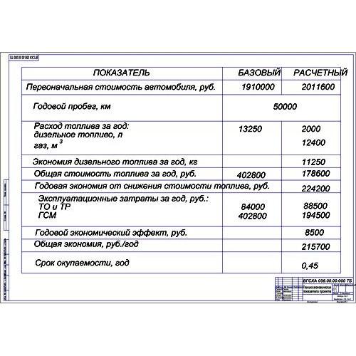 работа на тему Модернизация системы питания КамАЗ перевод  Дипломная работа на тему Модернизация системы питания КамАЗ 4326 перевод на газ