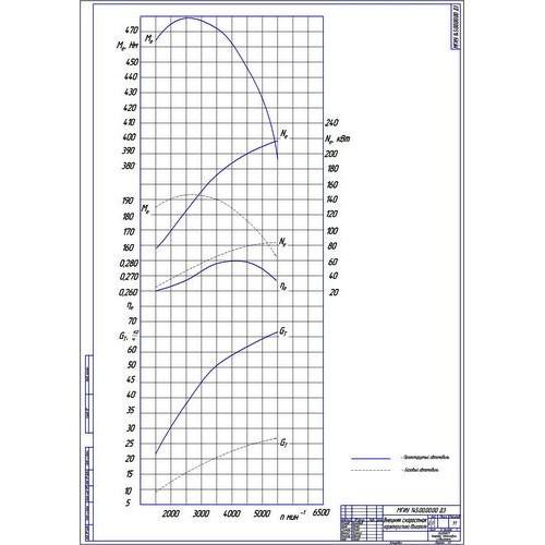 работа на тему Разработка КПП автомобиля ВАЗ для  Дипломная работа на тему Разработка КПП автомобиля ВАЗ 2107 для соревнований на короткие дистанции