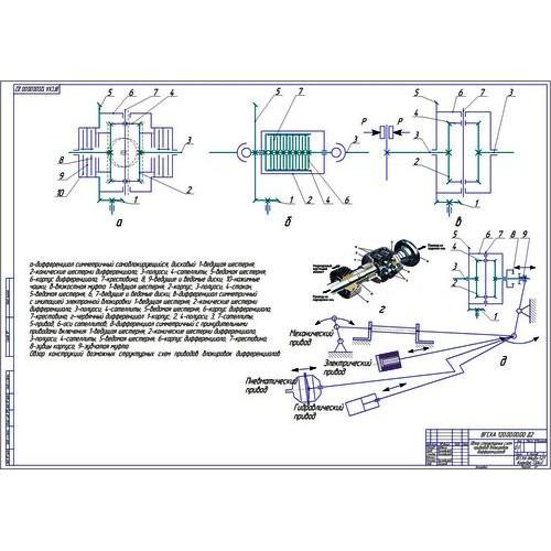 Дипломная работа на тему Разработка самоблокирующегося  Дипломная работа на тему Разработка самоблокирующегося дифференциала заднего моста автомобиля ГАЗ 33106