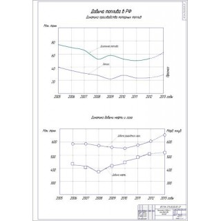 Показатели производства и добычи топлива