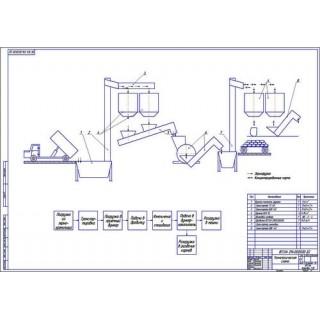 Технологическая схема приготовления кормов