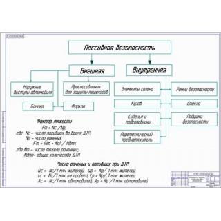 Схема элементов пассивной безопасности